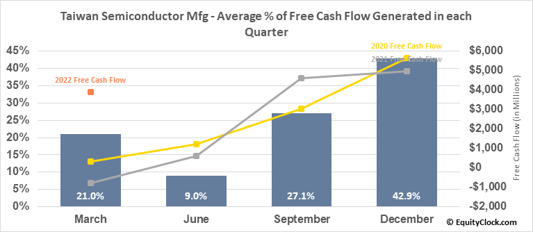 Taiwan Semiconductor Mfg (NYSE:TSM) Free Cash Flow Seasonality