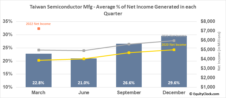 Taiwan Semiconductor Mfg (NYSE:TSM) Net Income Seasonality