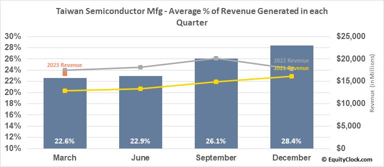 Taiwan Semiconductor Mfg (NYSE:TSM) Revenue Seasonality