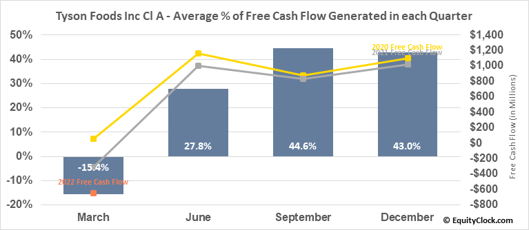 Tyson Foods Inc Cl A (NYSE:TSN) Free Cash Flow Seasonality