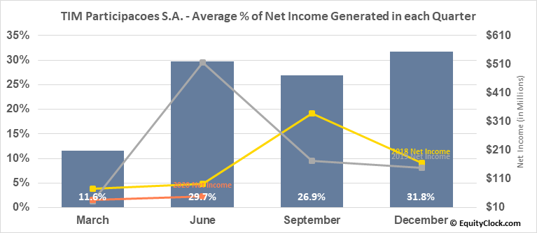 TIM Participacoes S.A. (NYSE:TSU) Net Income Seasonality