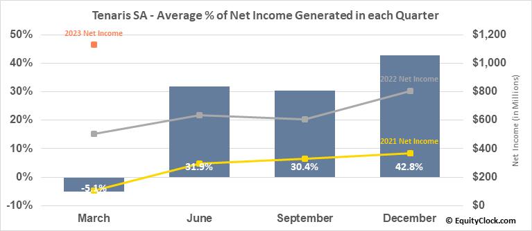 Tenaris SA (NYSE:TS) Net Income Seasonality