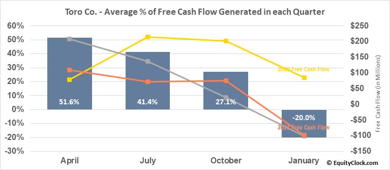 Toro Co. (NYSE:TTC) Free Cash Flow Seasonality