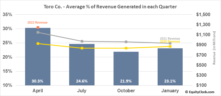 Toro Co. (NYSE:TTC) Revenue Seasonality
