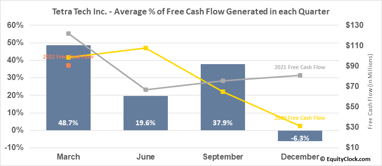 Tetra Tech Inc. (NASD:TTEK) Free Cash Flow Seasonality