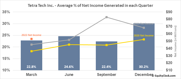 Tetra Tech Inc. (NASD:TTEK) Net Income Seasonality