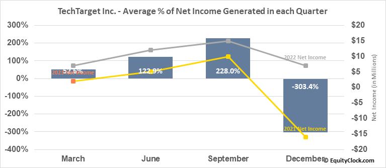 TechTarget Inc. (NASD:TTGT) Net Income Seasonality