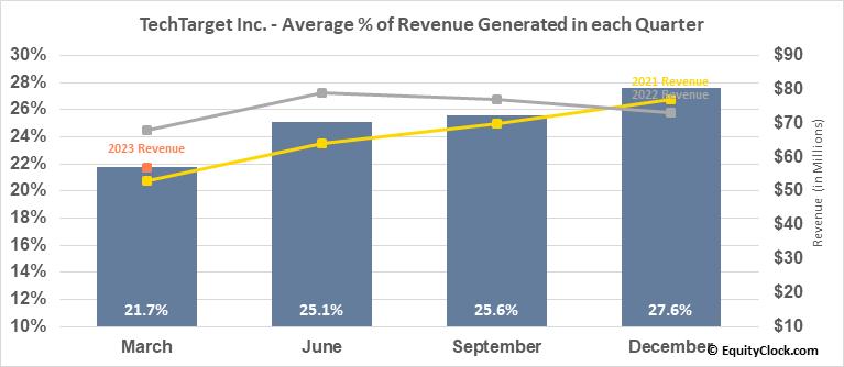 TechTarget Inc. (NASD:TTGT) Revenue Seasonality
