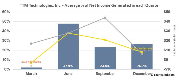 TTM Technologies, Inc. (NASD:TTMI) Net Income Seasonality