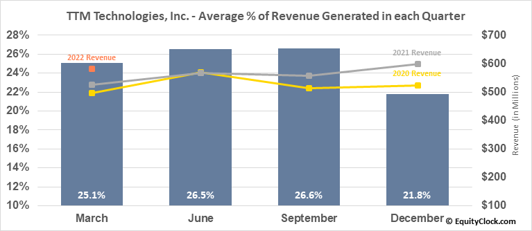 TTM Technologies, Inc. (NASD:TTMI) Revenue Seasonality