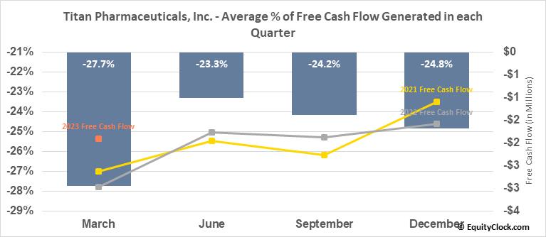 Titan Pharmaceuticals, Inc. (NASD:TTNP) Free Cash Flow Seasonality
