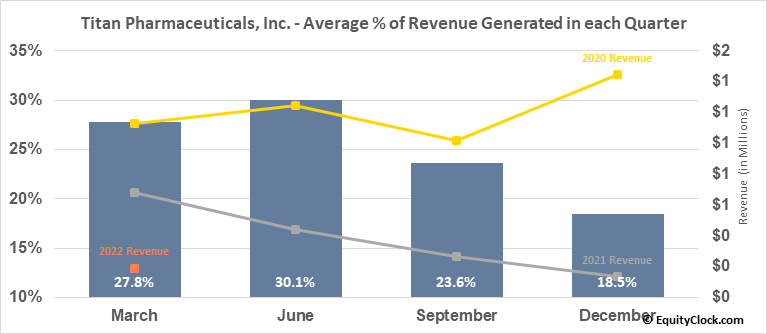 Titan Pharmaceuticals, Inc. (NASD:TTNP) Revenue Seasonality
