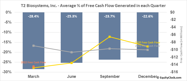 T2 Biosystems, Inc. (NASD:TTOO) Free Cash Flow Seasonality