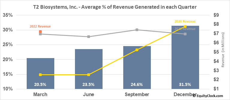 T2 Biosystems, Inc. (NASD:TTOO) Revenue Seasonality