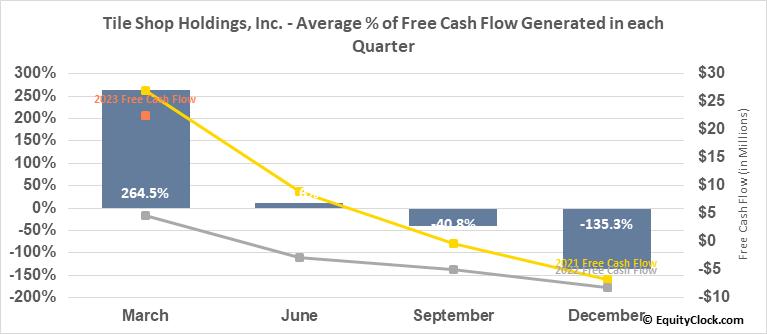 Tile Shop Holdings, Inc. (OTCMKT:TTSH) Free Cash Flow Seasonality