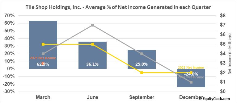 Tile Shop Holdings, Inc. (OTCMKT:TTSH) Net Income Seasonality