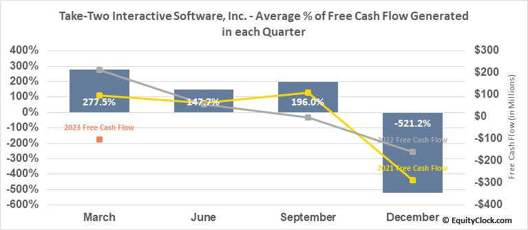 Take-Two Interactive Software, Inc. (NASD:TTWO) Free Cash Flow Seasonality