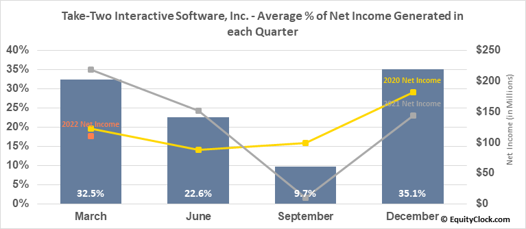 Take-Two Interactive Software, Inc. (NASD:TTWO) Net Income Seasonality