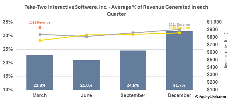 Take-Two Interactive Software, Inc. (NASD:TTWO) Revenue Seasonality