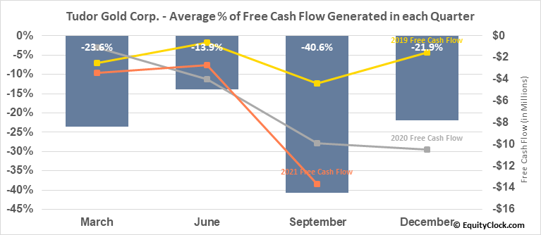 Tudor Gold Corp. (TSXV:TUD.V) Free Cash Flow Seasonality