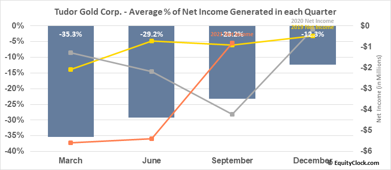 Tudor Gold Corp. (TSXV:TUD.V) Net Income Seasonality