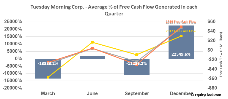 Tuesday Morning Corp. (NASD:TUES) Free Cash Flow Seasonality