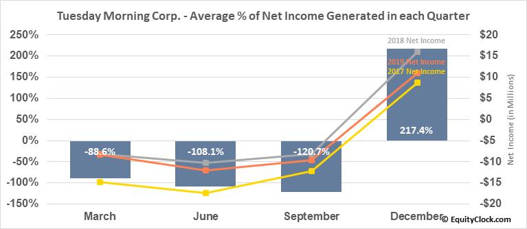 Tuesday Morning Corp. (NASD:TUES) Net Income Seasonality