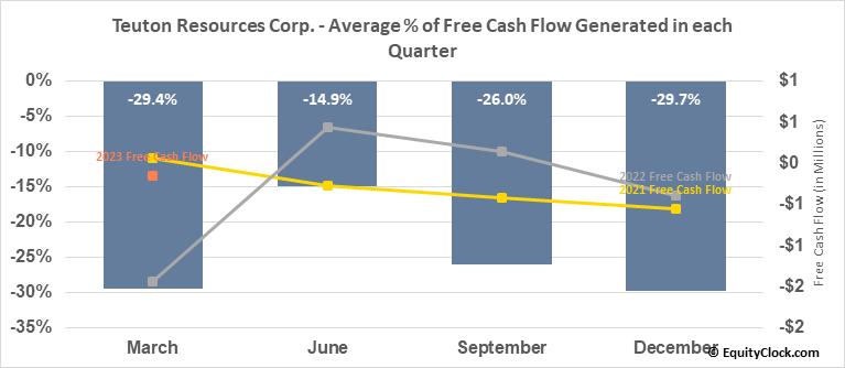 Teuton Resources Corp. (TSXV:TUO.V) Free Cash Flow Seasonality