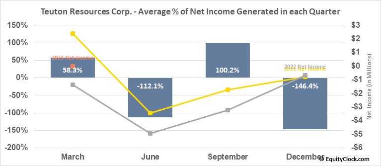 Teuton Resources Corp. (TSXV:TUO.V) Net Income Seasonality