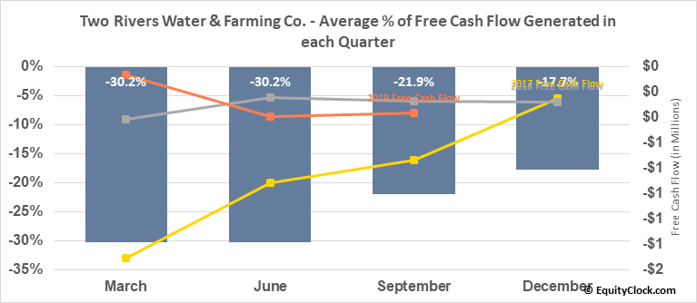 Two Rivers Water & Farming Co. (OTCMKT:TURV) Free Cash Flow Seasonality