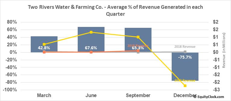 Two Rivers Water & Farming Co. (OTCMKT:TURV) Revenue Seasonality