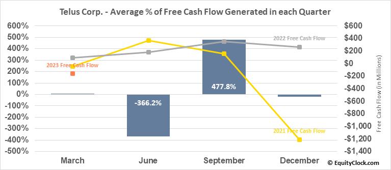 Telus Corp. (NYSE:TU) Free Cash Flow Seasonality