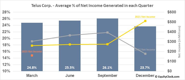 Telus Corp. (NYSE:TU) Net Income Seasonality