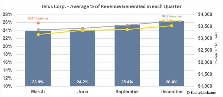Telus Corp. (NYSE:TU) Revenue Seasonality