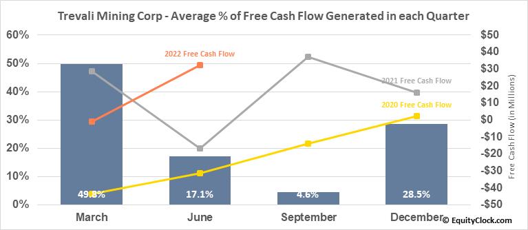 Trevali Resources Corp. (TSE:TV.TO) Free Cash Flow Seasonality
