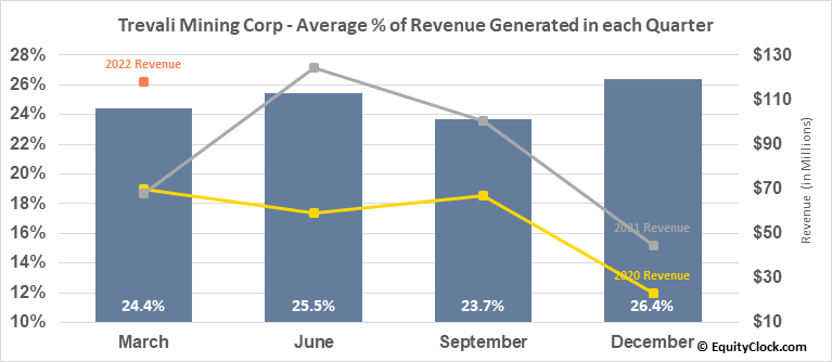 Trevali Resources Corp. (TSE:TV.TO) Revenue Seasonality