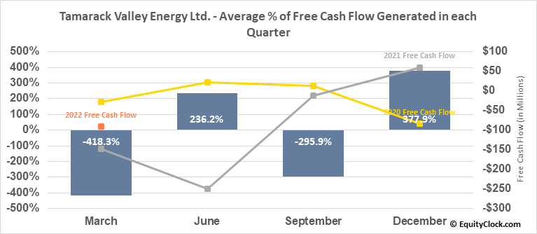 Tamarack Valley Energy Ltd. (TSE:TVE.TO) Free Cash Flow Seasonality