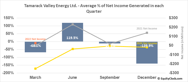 Tamarack Valley Energy Ltd. (TSE:TVE.TO) Net Income Seasonality