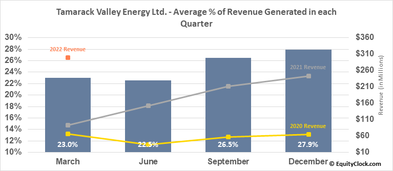 Tamarack Valley Energy Ltd. (TSE:TVE.TO) Revenue Seasonality