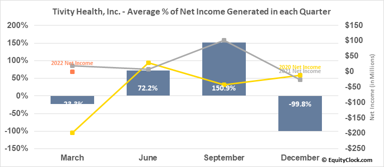 Tivity Health, Inc. (NASD:TVTY) Net Income Seasonality