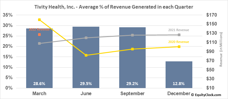Tivity Health, Inc. (NASD:TVTY) Revenue Seasonality