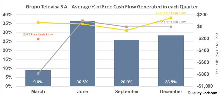 Grupo Televisa S A (NYSE:TV) Free Cash Flow Seasonality