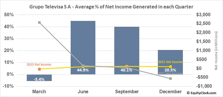 Grupo Televisa S A (NYSE:TV) Net Income Seasonality