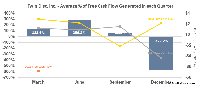 Twin Disc, Inc. (NASD:TWIN) Free Cash Flow Seasonality