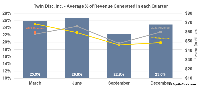 Twin Disc, Inc. (NASD:TWIN) Revenue Seasonality