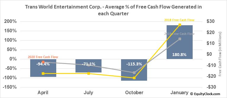 Trans World Entertainment Corp. (NASD:TWMC) Free Cash Flow Seasonality