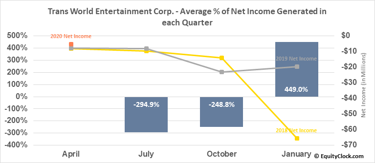Trans World Entertainment Corp. (NASD:TWMC) Net Income Seasonality