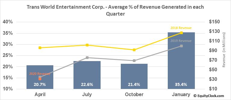 Trans World Entertainment Corp. (NASD:TWMC) Revenue Seasonality