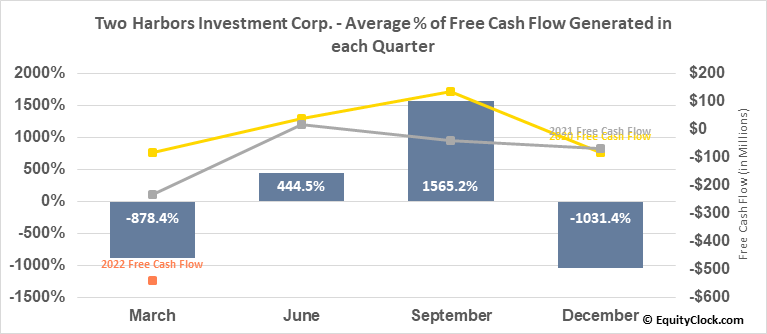 Two Harbors Investment Corp. (NYSE:TWO) Free Cash Flow Seasonality