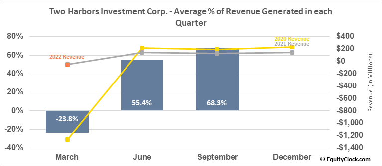 Two Harbors Investment Corp. (NYSE:TWO) Revenue Seasonality